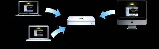 Why Apple will get my money time capsule and time machine in action