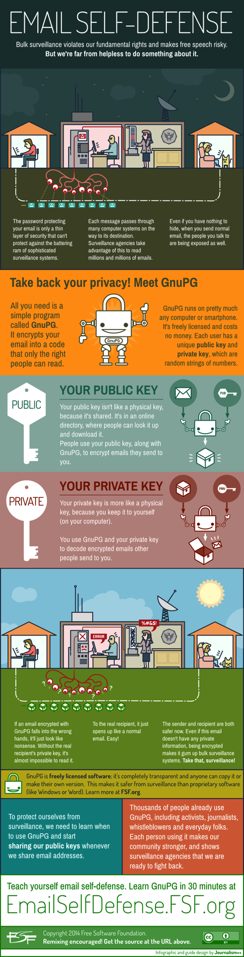 Email Self Defense   a guide to fighting surveillance with GnuPG encryption full infographic